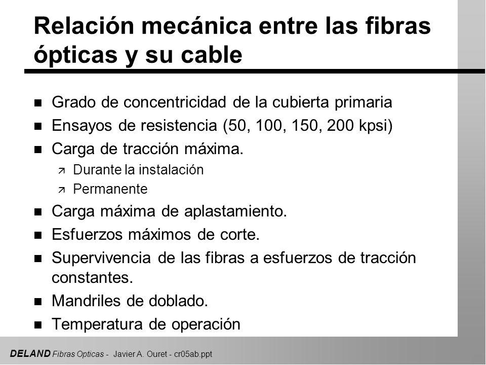 Relación mecánica entre las fibras ópticas y su cable