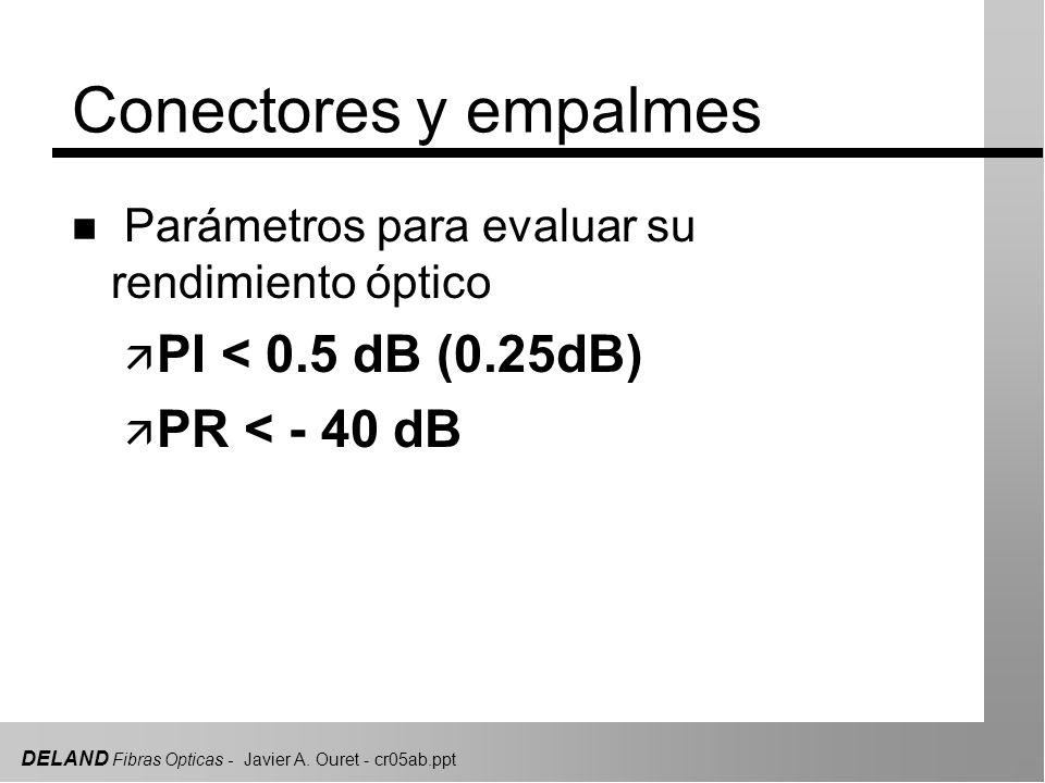 Conectores y empalmes PI < 0.5 dB (0.25dB) PR < - 40 dB