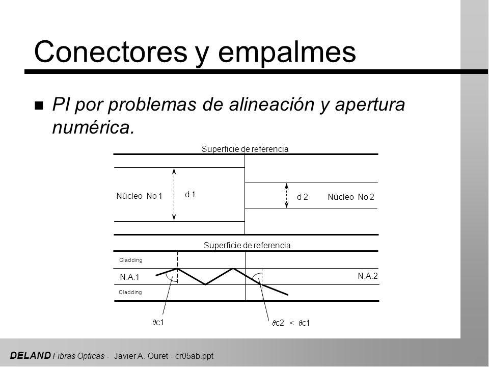 Conectores y empalmes PI por problemas de alineación y apertura numérica. Superficie de referencia.