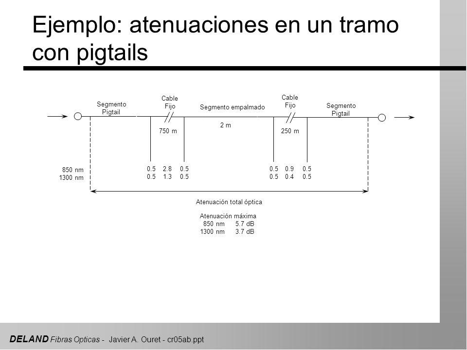 Ejemplo: atenuaciones en un tramo con pigtails