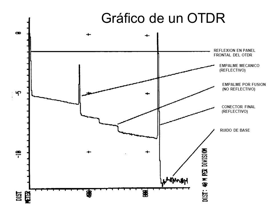 Gráfico de un OTDR REFLEXION EN PANEL FRONTAL DEL OTDR