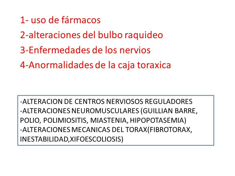 1- uso de fármacos 2-alteraciones del bulbo raquideo 3-Enfermedades de los nervios 4-Anormalidades de la caja toraxica