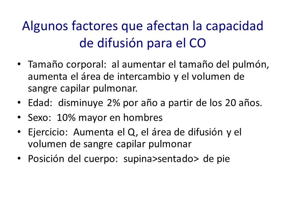 Algunos factores que afectan la capacidad de difusión para el CO