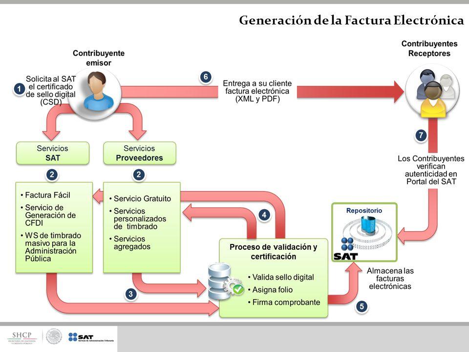 Generación de la Factura Electrónica