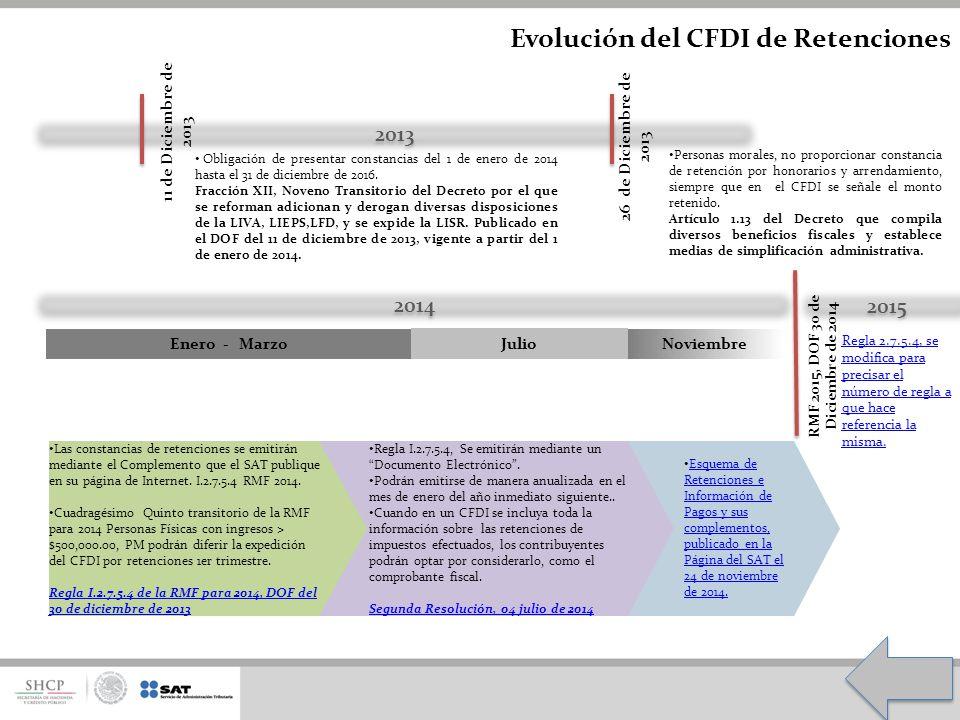 Evolución del CFDI de Retenciones