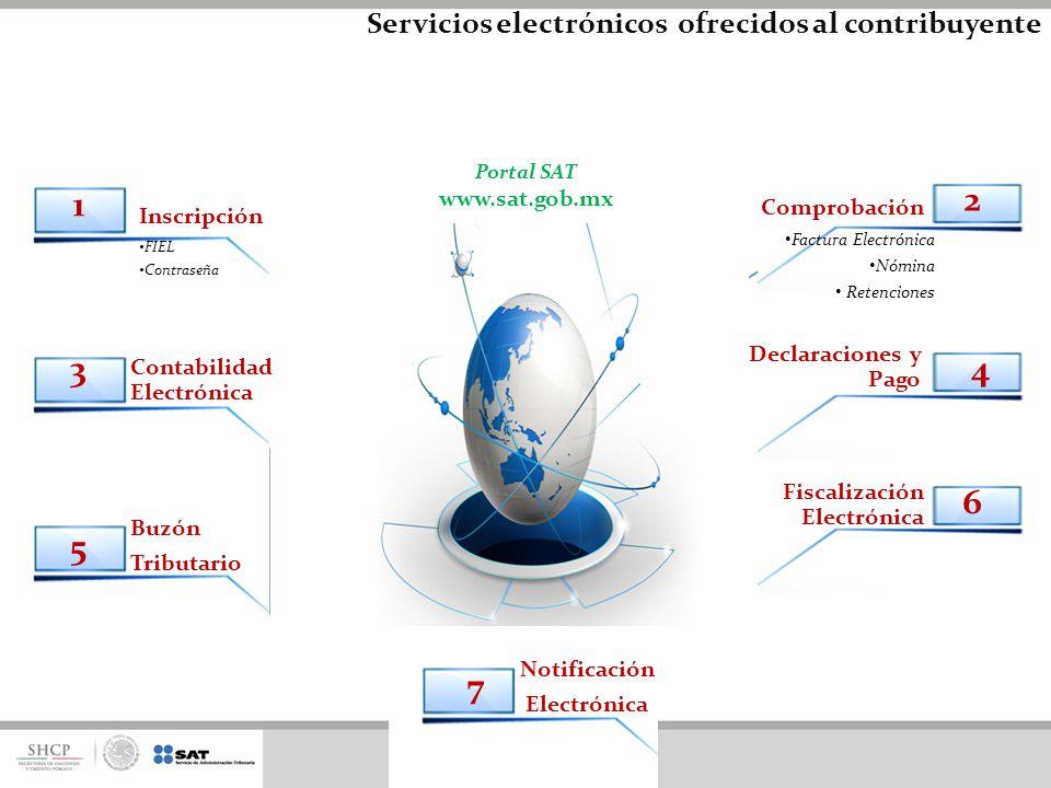 1 2 3 4 5 6 7 Servicios electrónicos ofrecidos al contribuyente