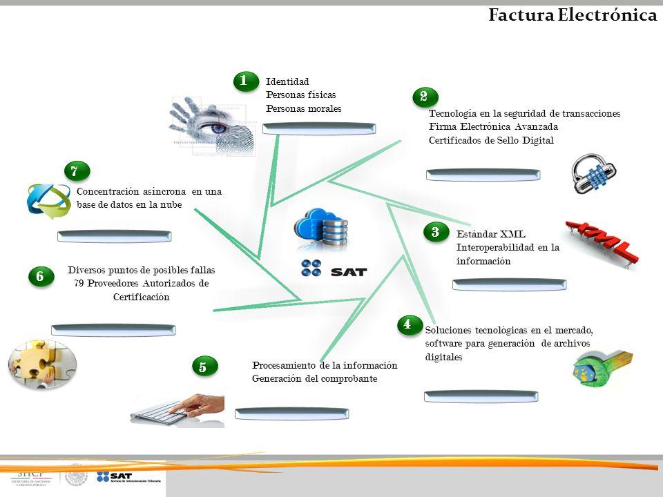 Factura Electrónica 1 2 7 3 6 4 5 Identidad Personas físicas