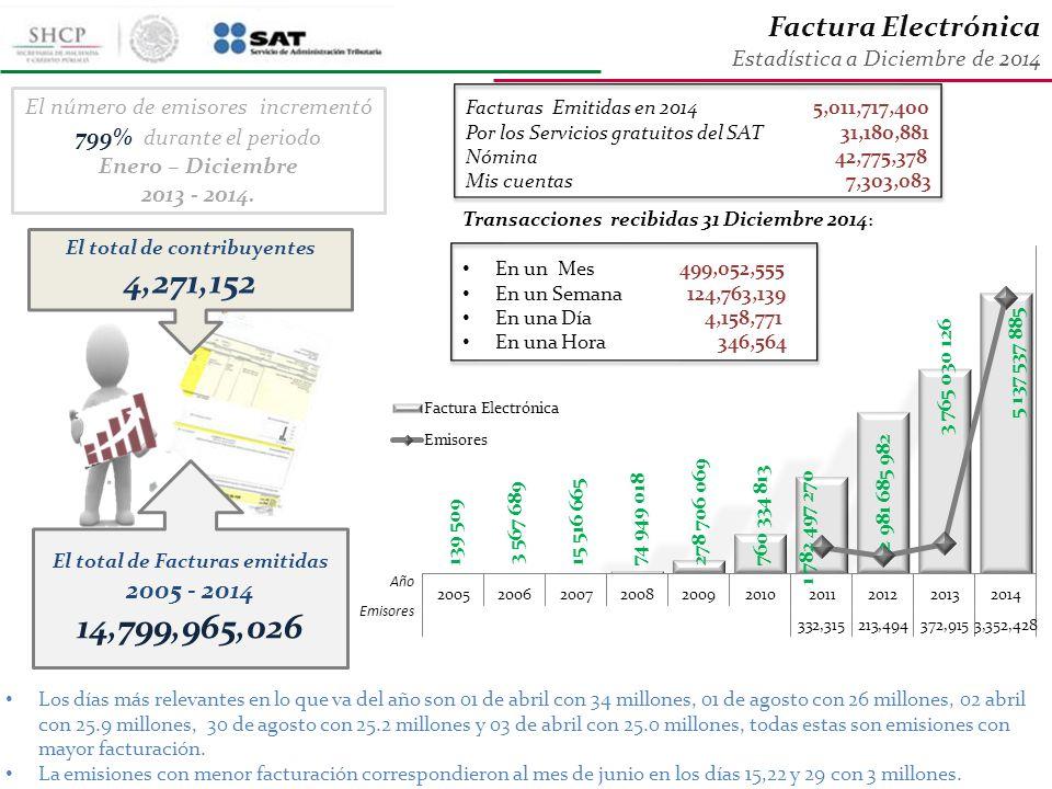 El total de Facturas emitidas 2005 - 2014 El total de contribuyentes