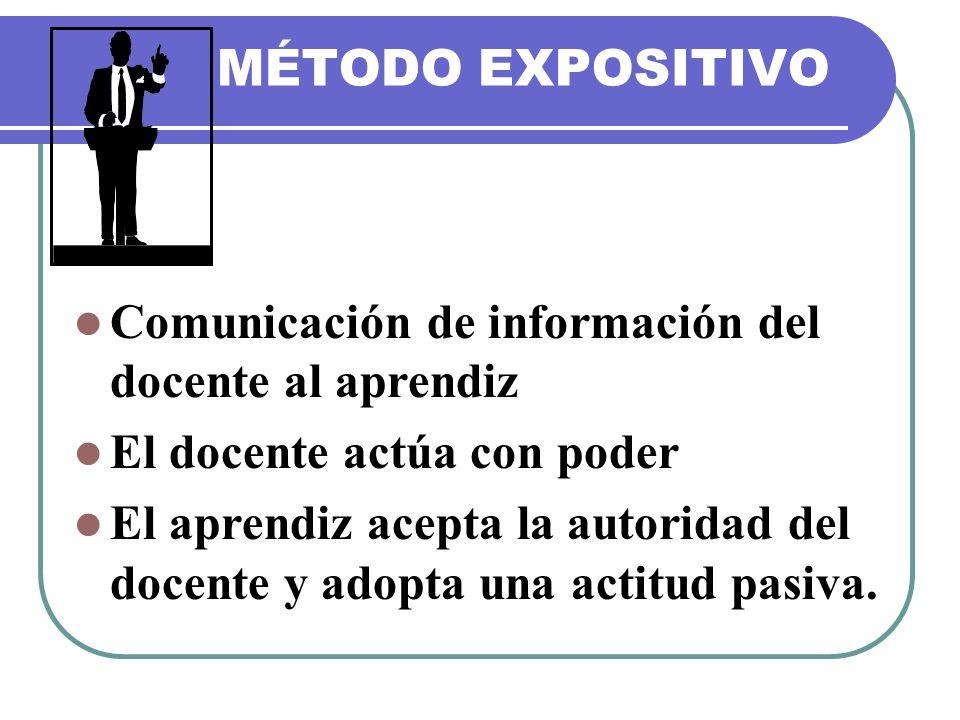 MÉTODO EXPOSITIVO Comunicación de información del docente al aprendiz