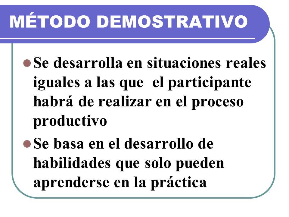 MÉTODO DEMOSTRATIVO Se desarrolla en situaciones reales iguales a las que el participante habrá de realizar en el proceso productivo.