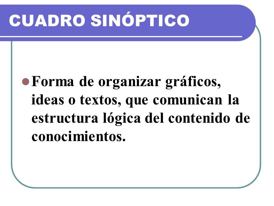 CUADRO SINÓPTICO Forma de organizar gráficos, ideas o textos, que comunican la estructura lógica del contenido de conocimientos.