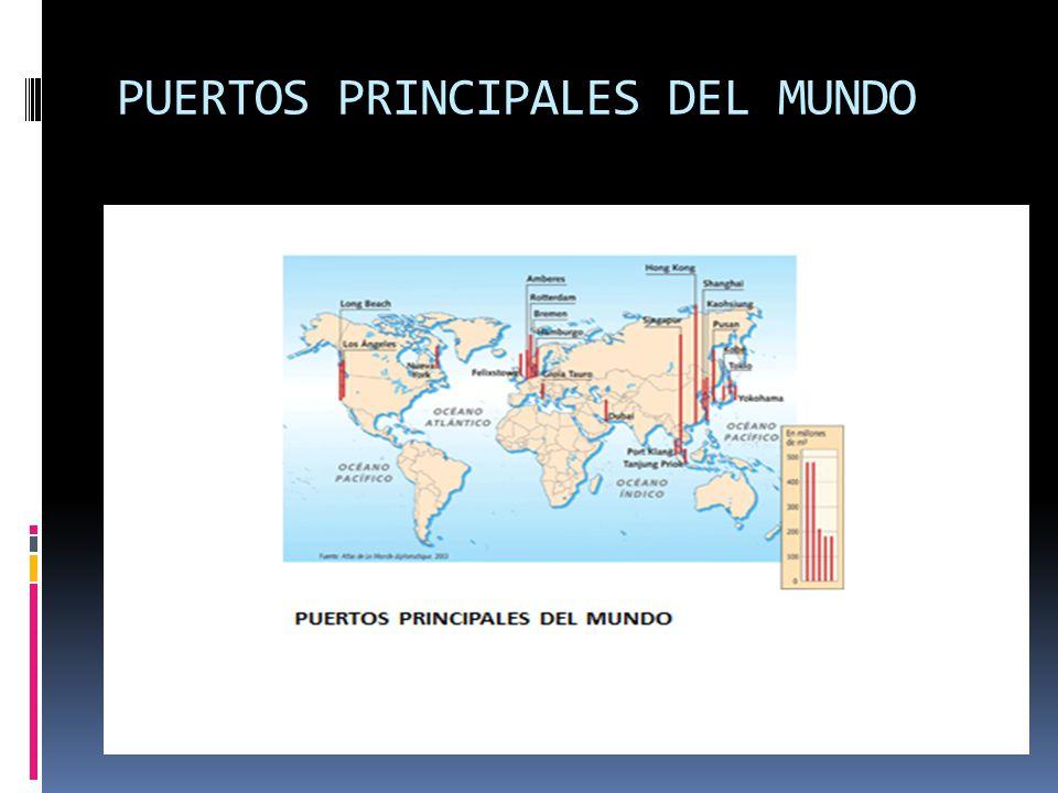 PUERTOS PRINCIPALES DEL MUNDO
