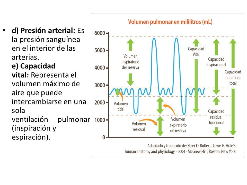 d) Presión arterial: Es la presión sanguínea en el interior de las arterias. e) Capacidad vital: Representa el volumen máximo de aire que puede intercambiarse en una sola ventilación pulmonar (inspiración y espiración).