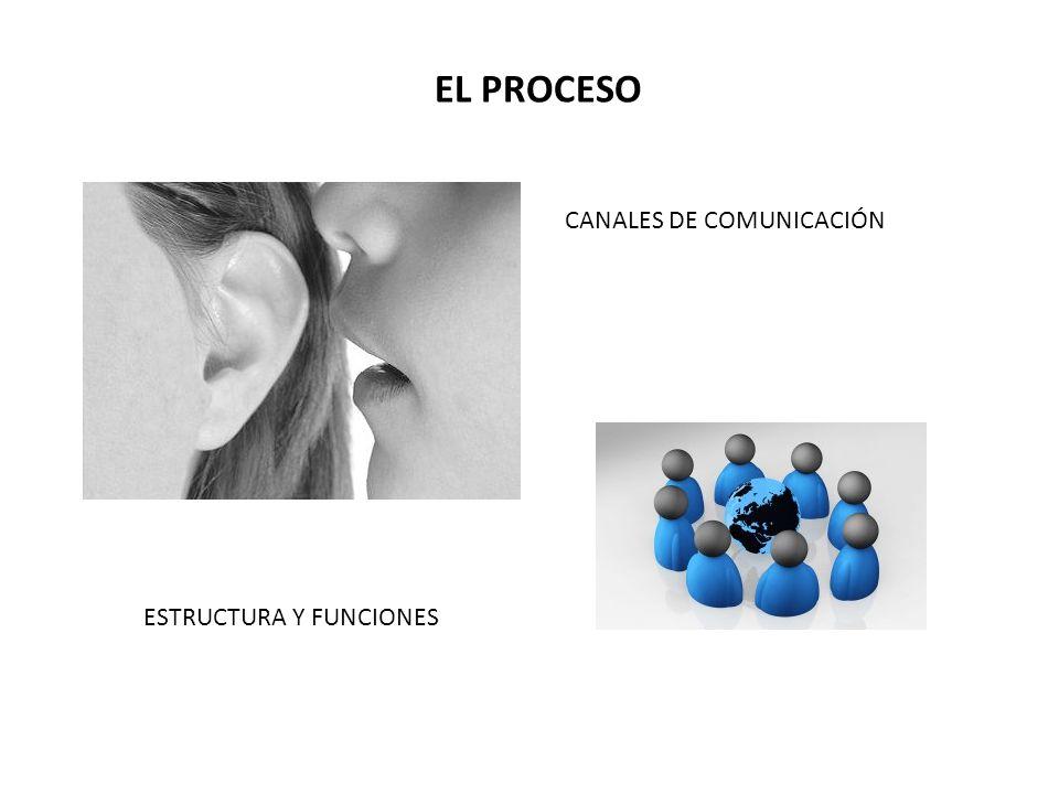 EL PROCESO CANALES DE COMUNICACIÓN ESTRUCTURA Y FUNCIONES