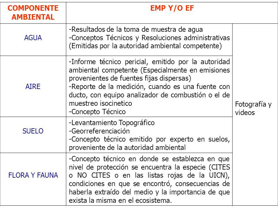 COMPONENTE AMBIENTAL EMP Y/O EF