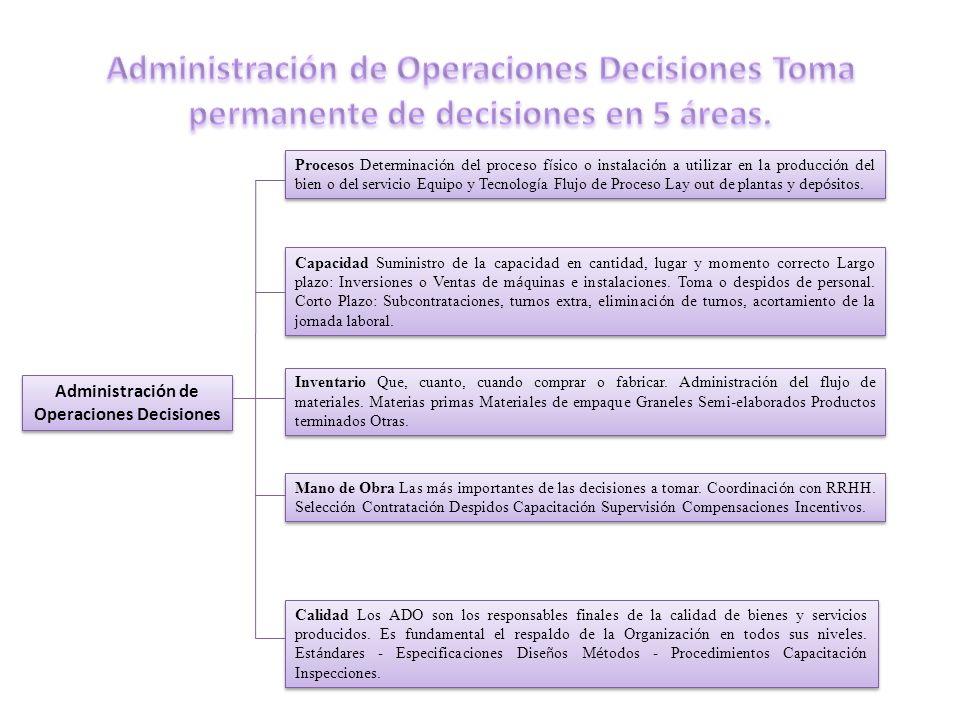Administración de Operaciones Decisiones