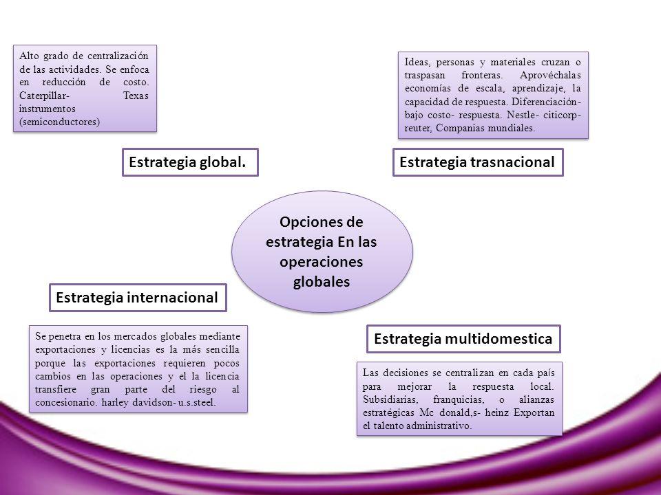 Opciones de estrategia En las operaciones globales