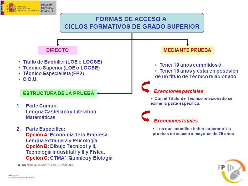 CICLOS FORMATIVOS DE GRADO SUPERIOR ESTRUCTURA DE LA PRUEBA