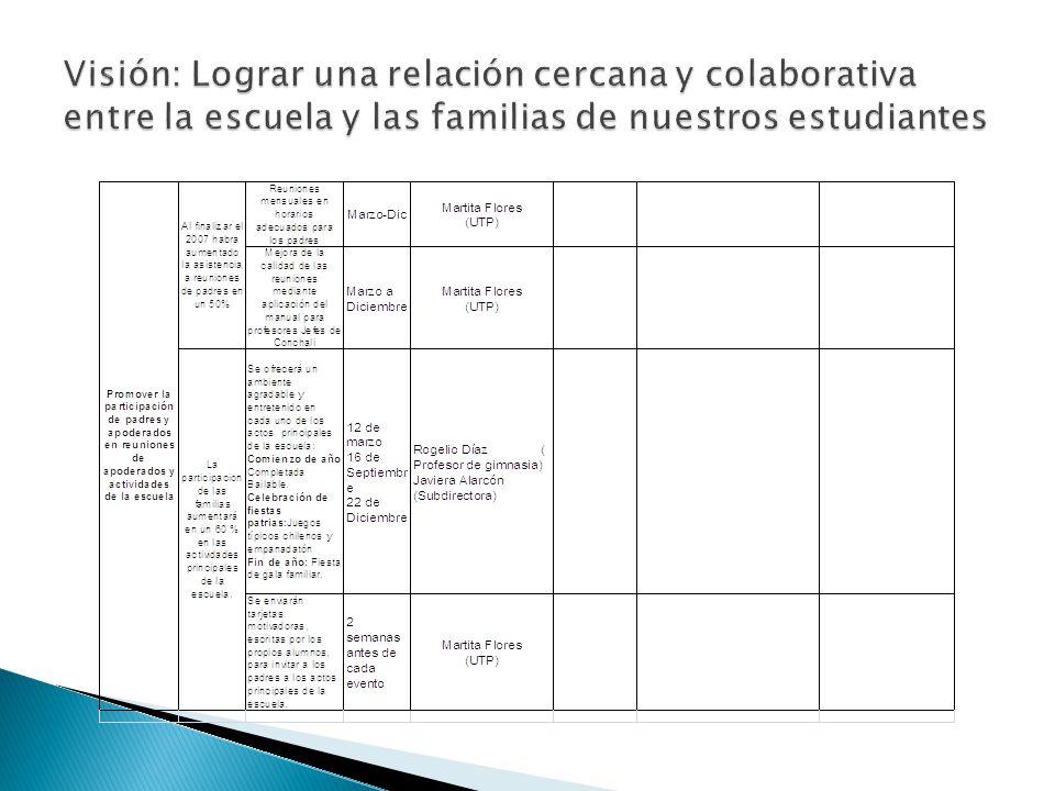 Visión: Lograr una relación cercana y colaborativa entre la escuela y las familias de nuestros estudiantes