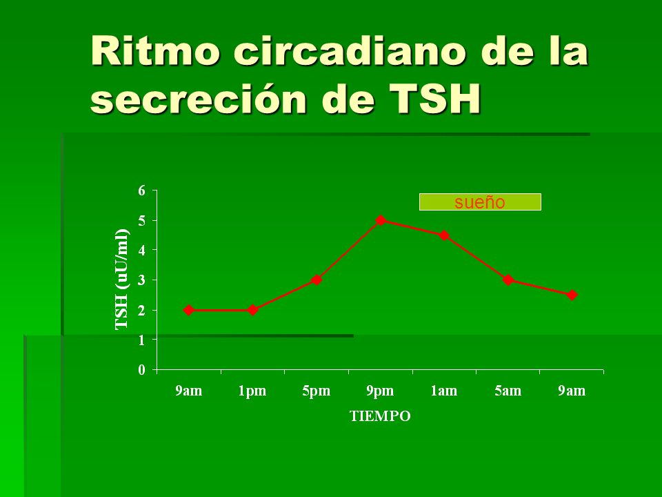 Ritmo circadiano de la secreción de TSH