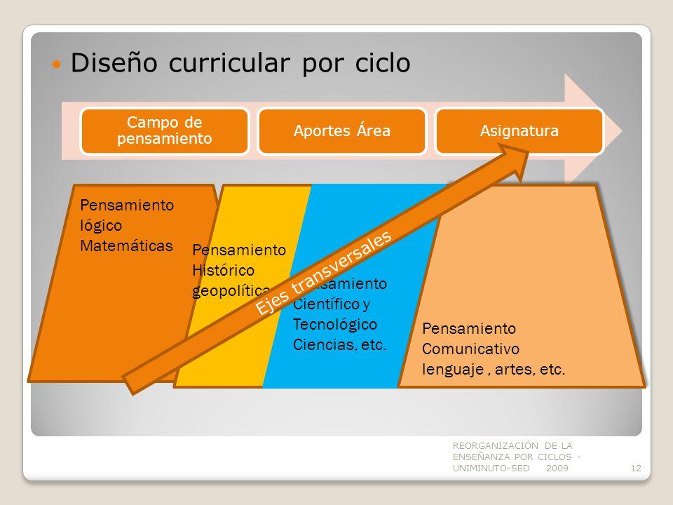 Diseño curricular por ciclo