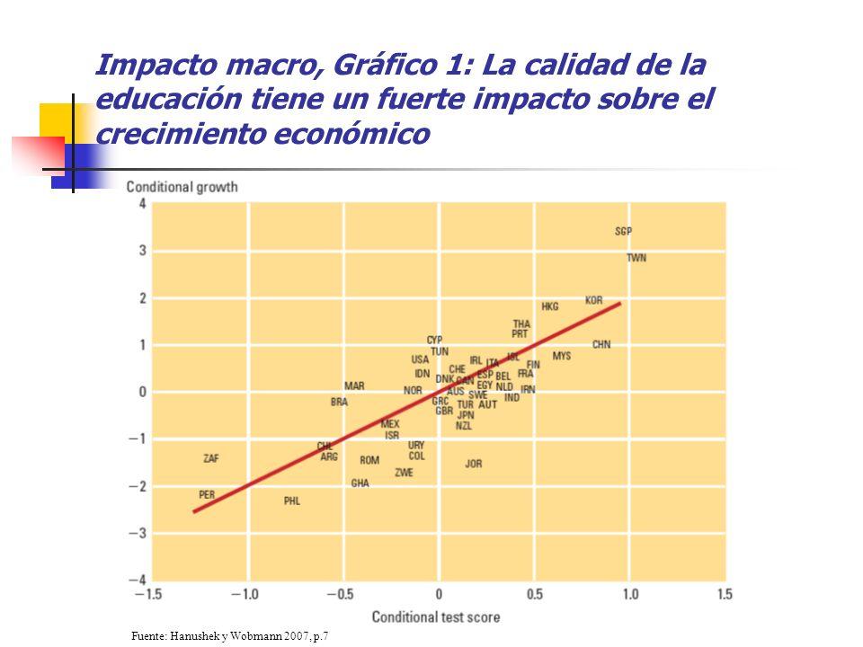 Impacto macro, Gráfico 1: La calidad de la educación tiene un fuerte impacto sobre el crecimiento económico