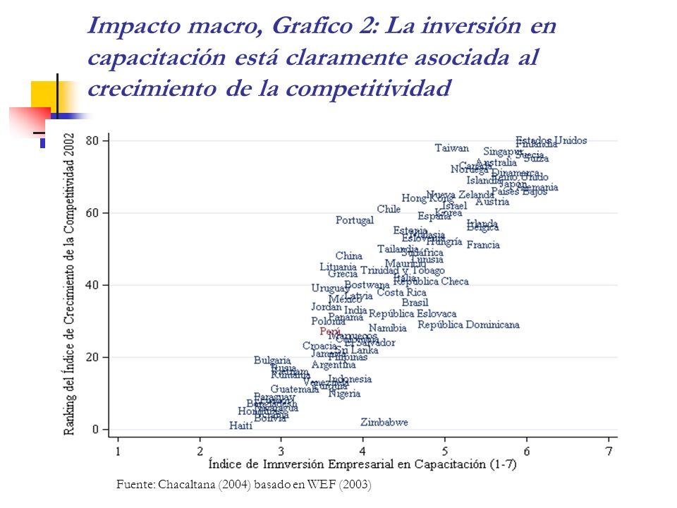 Impacto macro, Grafico 2: La inversión en capacitación está claramente asociada al crecimiento de la competitividad