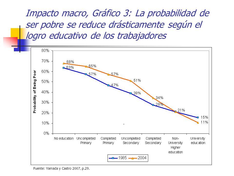 Impacto macro, Gráfico 3: La probabilidad de ser pobre se reduce drásticamente según el logro educativo de los trabajadores