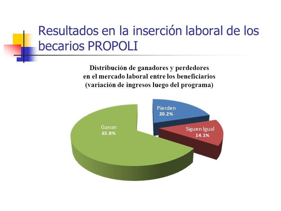 Resultados en la inserción laboral de los becarios PROPOLI