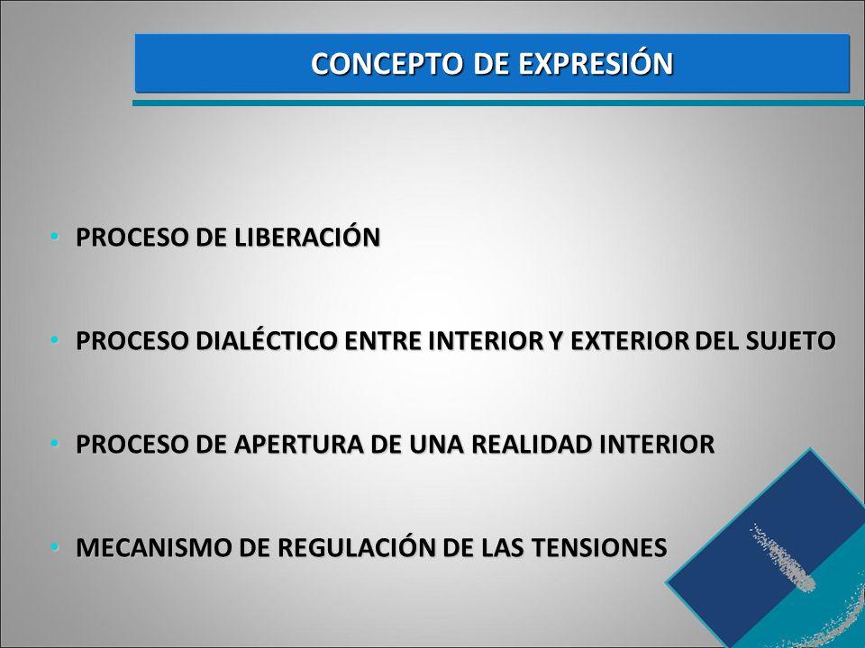 CONCEPTO DE EXPRESIÓN PROCESO DE LIBERACIÓN