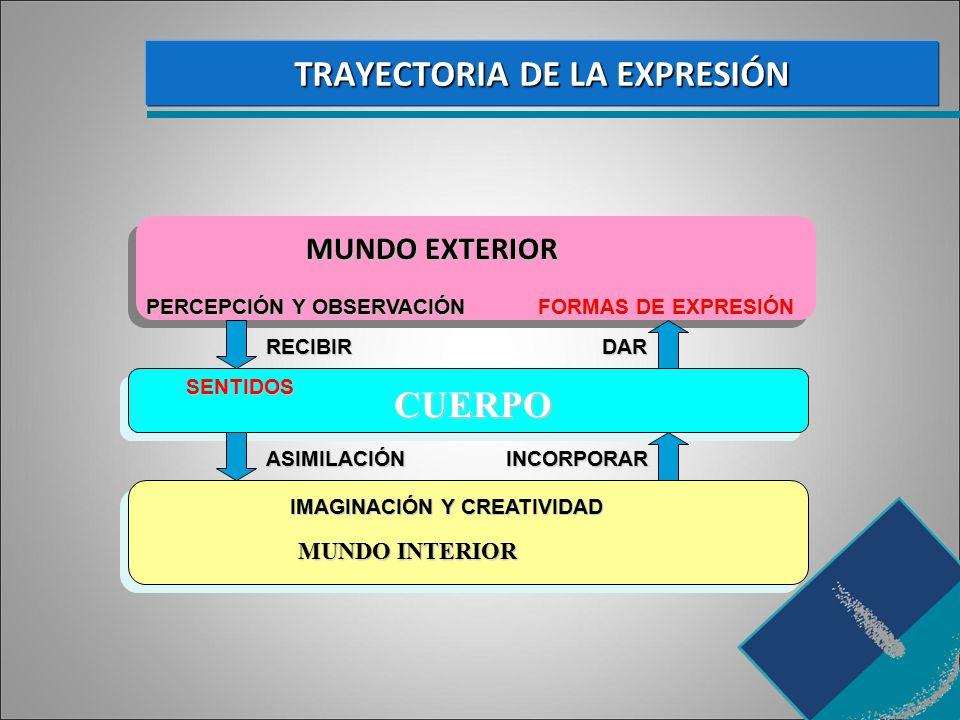 TRAYECTORIA DE LA EXPRESIÓN