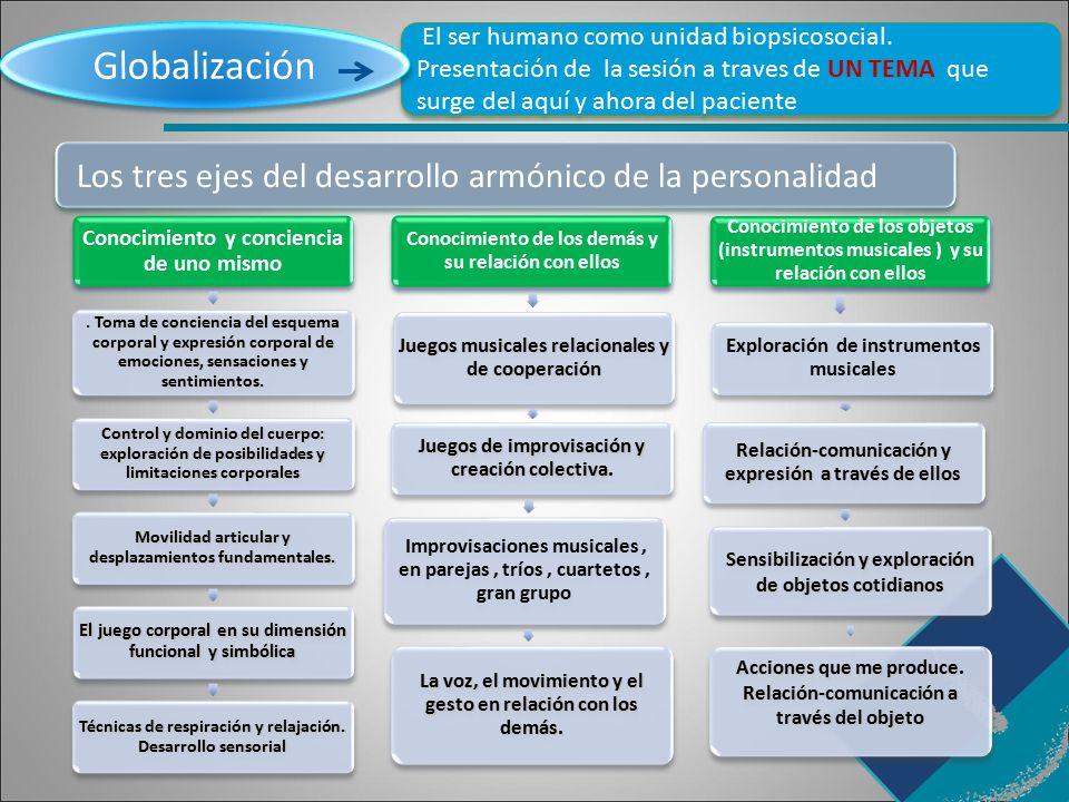 Globalización Los tres ejes del desarrollo armónico de la personalidad