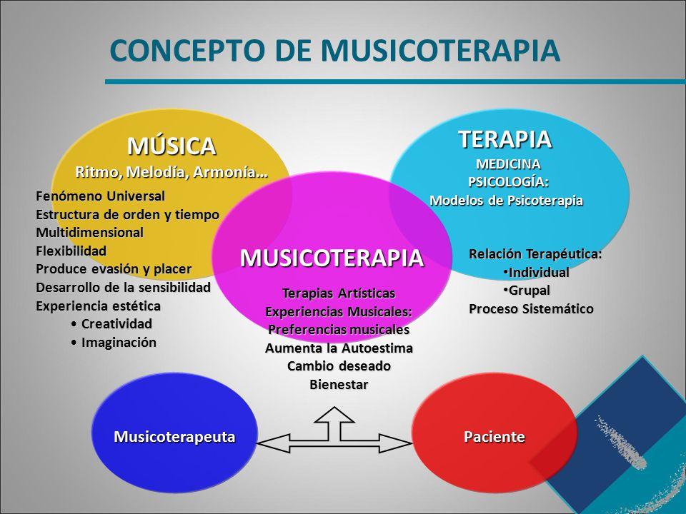 CONCEPTO DE MUSICOTERAPIA