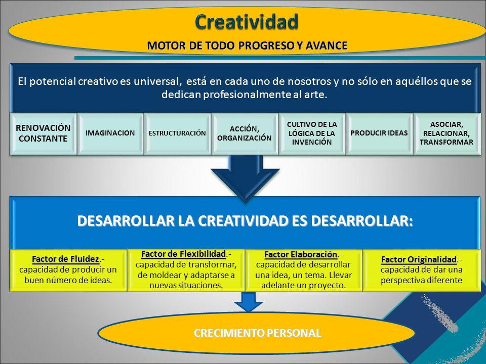 Creatividad DESARROLLAR LA CREATIVIDAD ES DESARROLLAR: