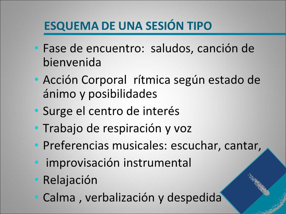 ESQUEMA DE UNA SESIÓN TIPO