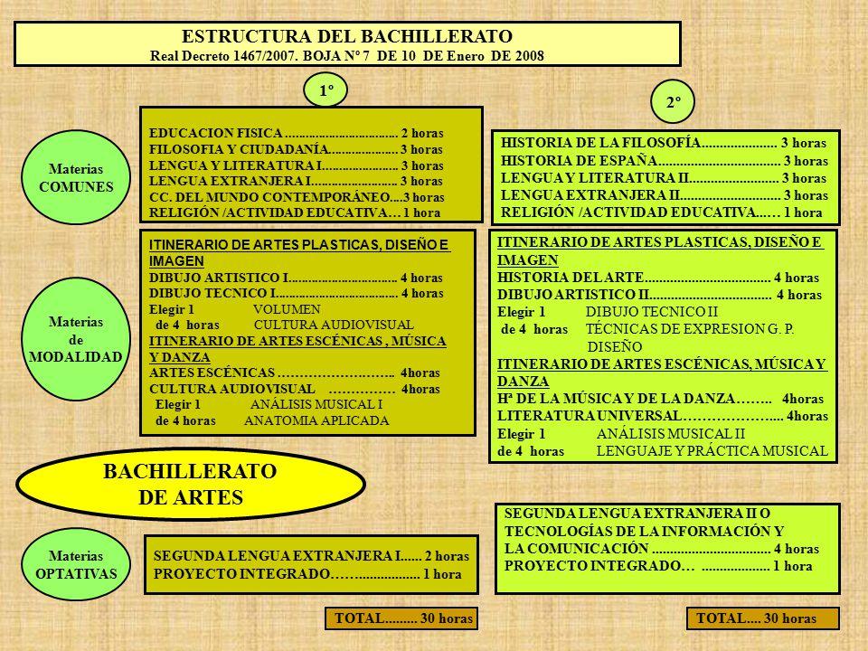 BACHILLERATO DE ARTES ESTRUCTURA DEL BACHILLERATO 1º 2º