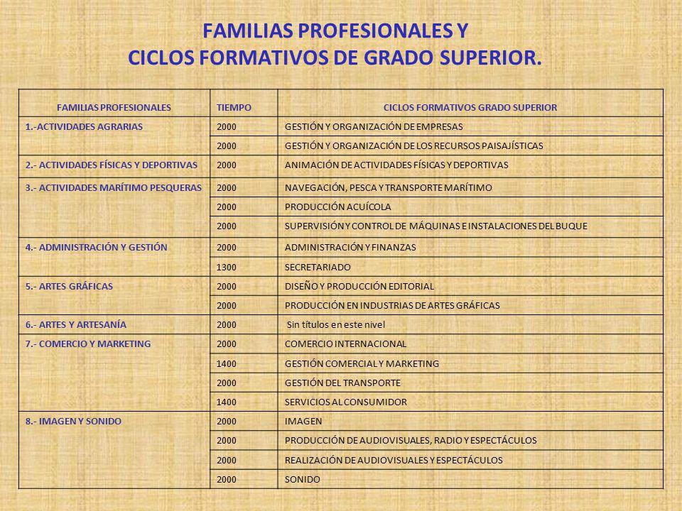 FAMILIAS PROFESIONALES Y CICLOS FORMATIVOS DE GRADO SUPERIOR.