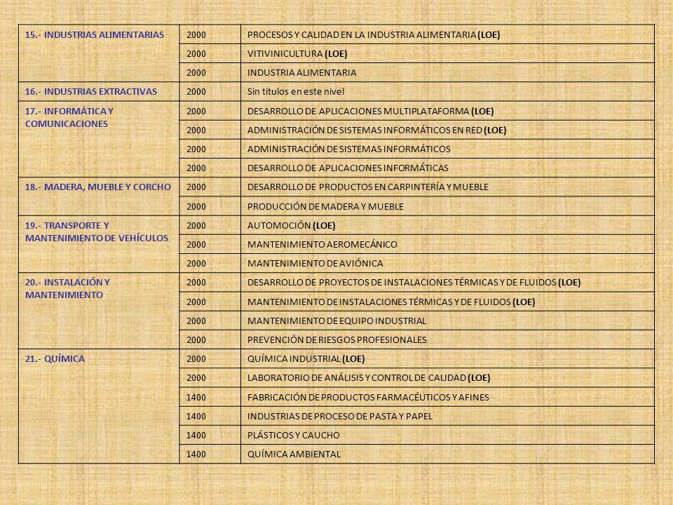 15.- INDUSTRIAS ALIMENTARIAS