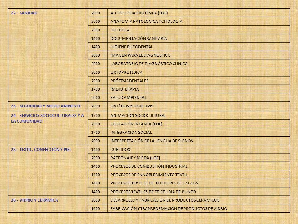 22.- SANIDAD 2000. AUDIOLOGÍA PROTÉSICA (LOE) ANATOMÍA PATOLÓGICA Y CITOLOGÍA. DIETÉTICA. 1400.