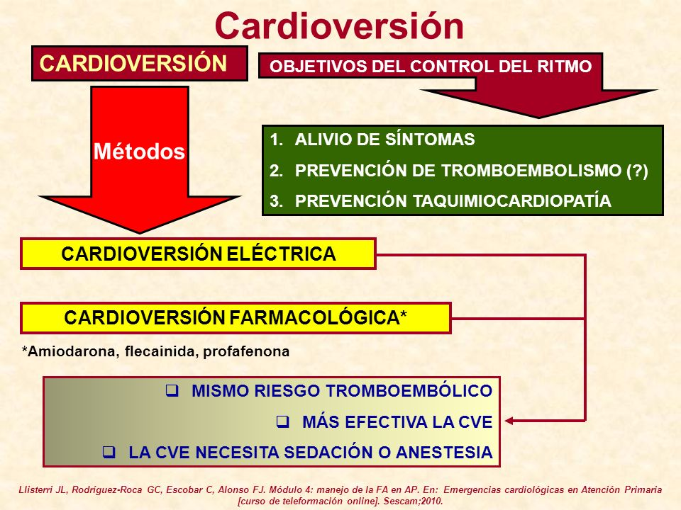 CARDIOVERSIÓN ELÉCTRICA CARDIOVERSIÓN FARMACOLÓGICA*