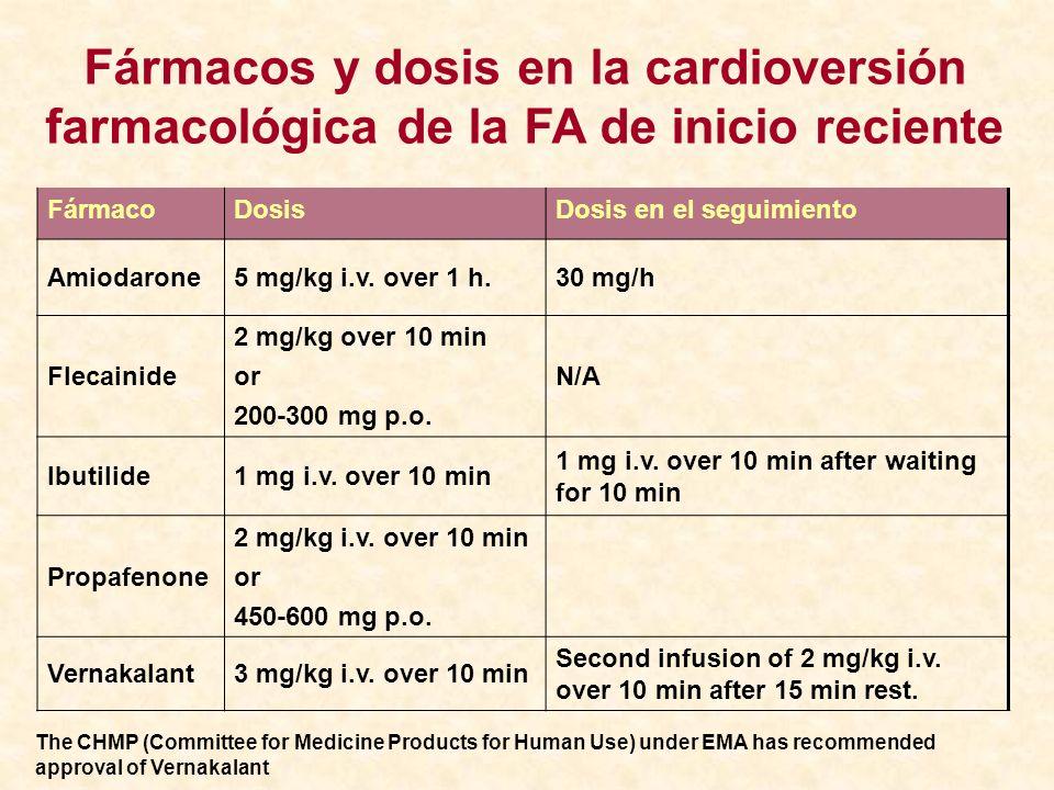 Fármacos y dosis en la cardioversión