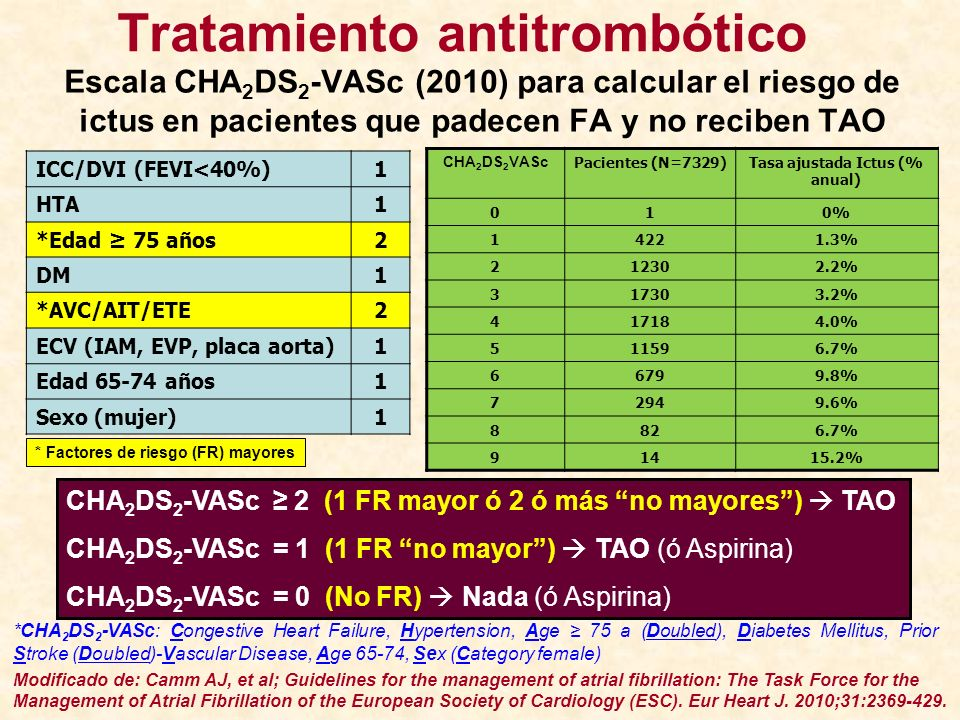 Tratamiento antitrombótico Tasa ajustada Ictus (% anual)