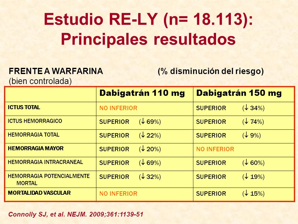 Estudio RE-LY (n= ): Principales resultados