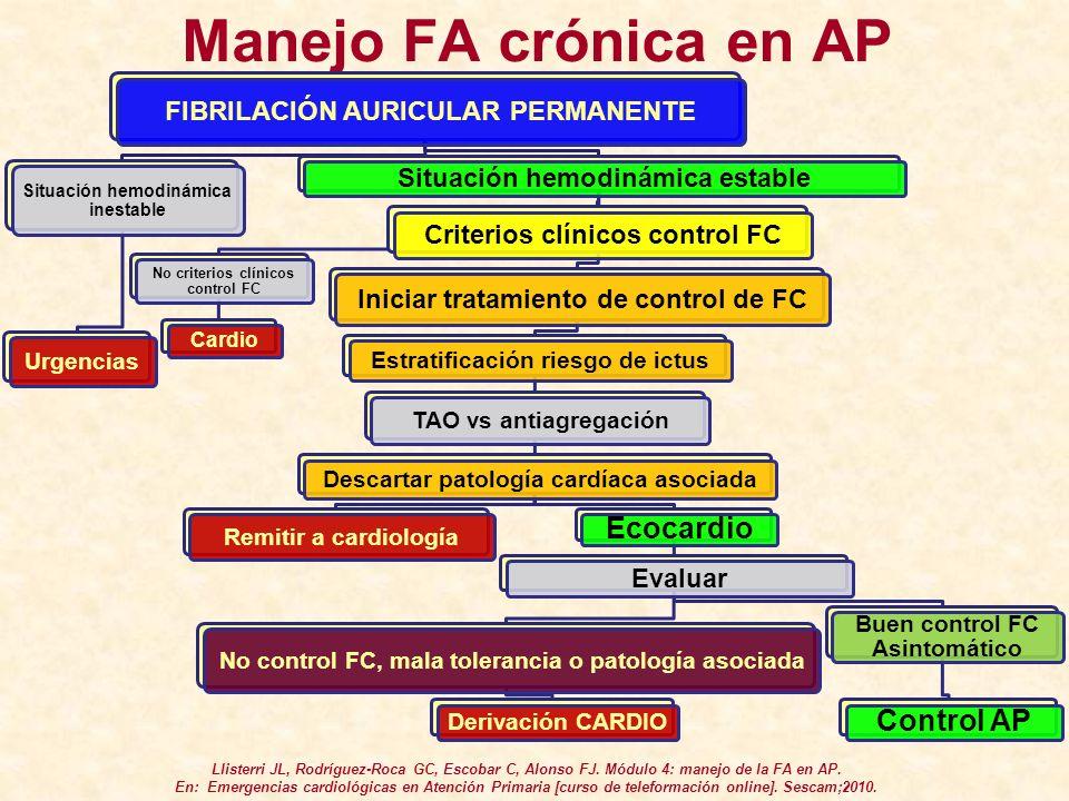 Manejo FA crónica en AP Ecocardio Control AP