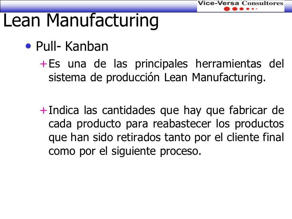 Lean Manufacturing Pull- Kanban