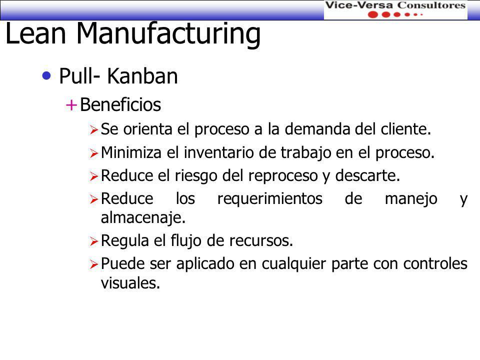 Lean Manufacturing Pull- Kanban Beneficios