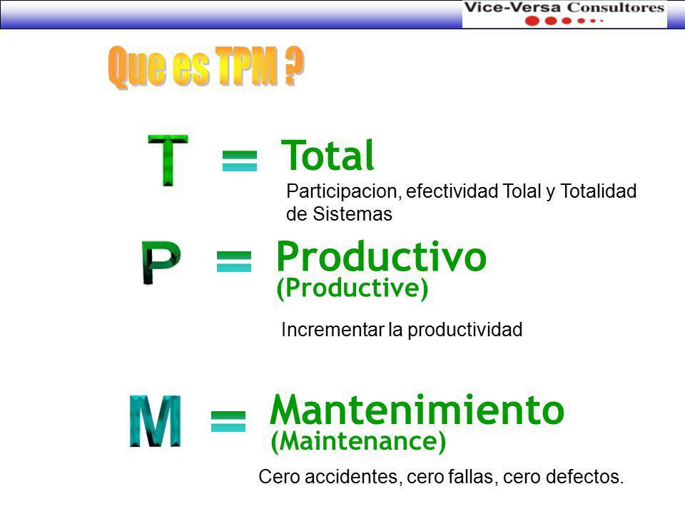 Total Productivo Mantenimiento Que es TPM = = = (Productive)