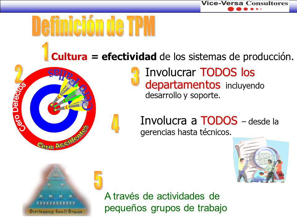 Definición de TPM 1 2 3 Cero Fallas 4 5