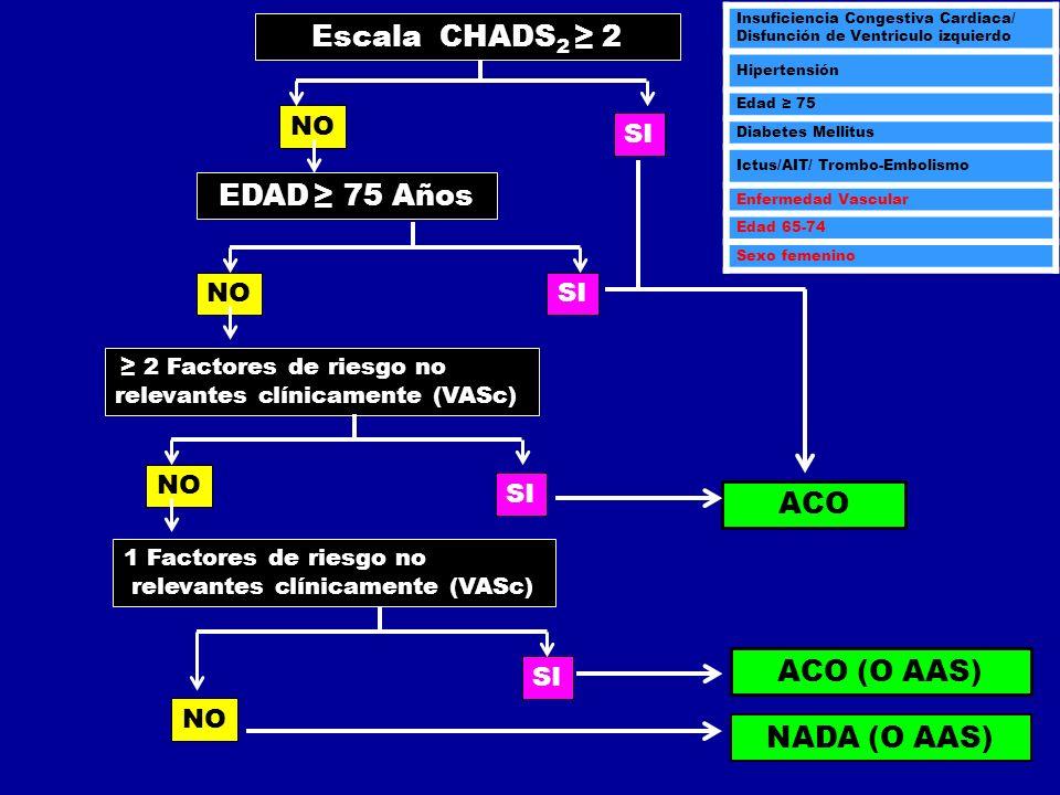 Escala CHADS2 ≥ 2 EDAD ≥ 75 Años ACO ACO (O AAS) NADA (O AAS) NO SI NO