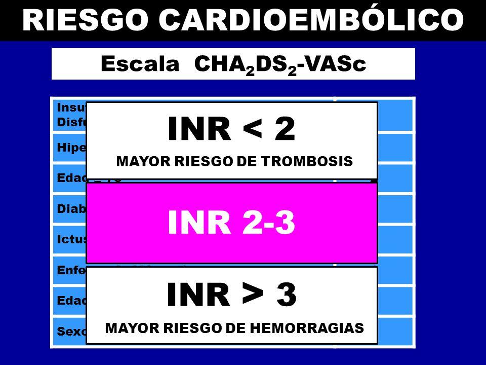 INR < 2 INR 2-3 INR > 3 Riesgo cardioembólico